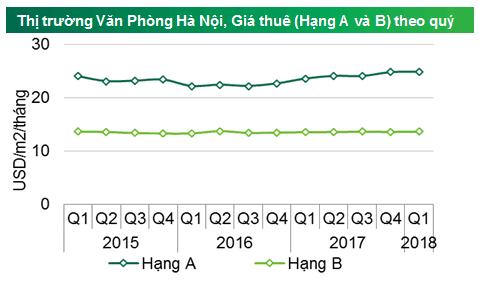 Giá thuê văn phòng tại Hà Nội