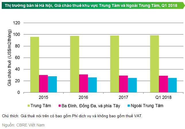 Số liệu thống kê văn phòng cho thuê tại Hà Nội theo vị trí